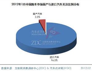 2012年1月中国跑车市场分析报告(简版)